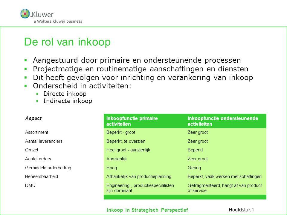 Inkoop in Strategisch Perspectief De rol van inkoop Hoofdstuk 1  Aangestuurd door primaire en ondersteunende processen  Projectmatige en routinemati