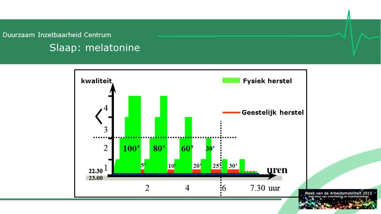 Duurzaam Inzetbaarheid Centrum Slaap: melatonine Fysiek herstelkwaliteit Geestelijk herstel