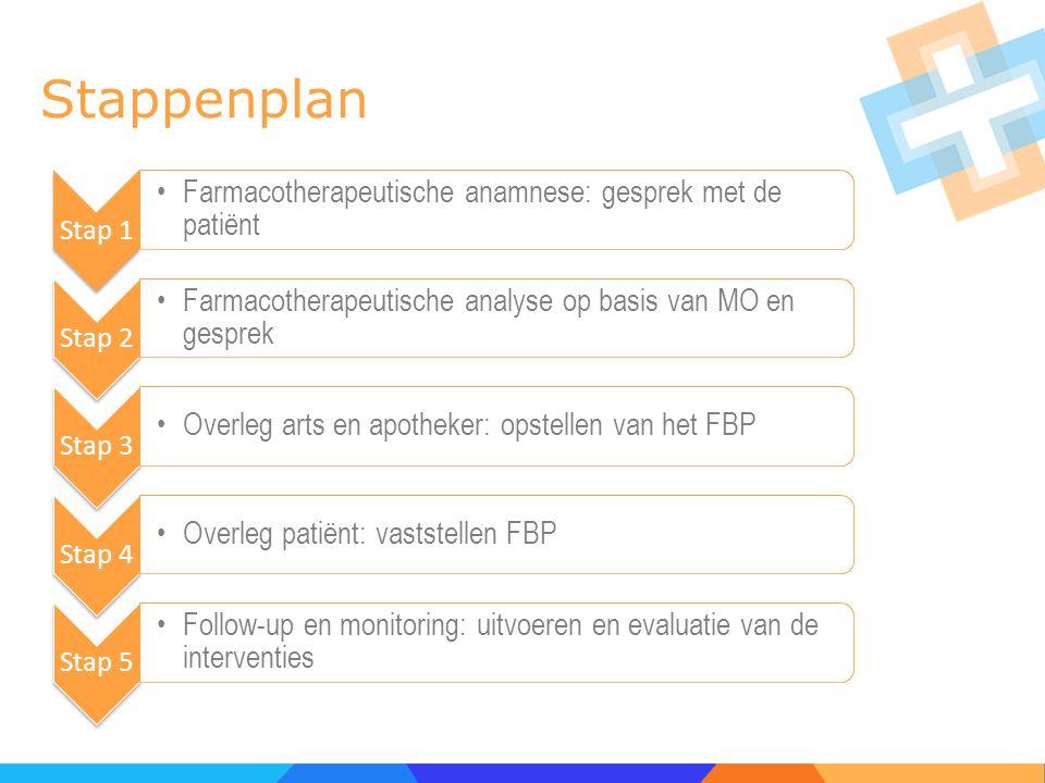 Stappenplan Stap 1 Farmacotherapeutische anamnese: gesprek met de patiënt Stap 2 Farmacotherapeutische analyse op basis van MO en gesprek Stap 3 Overl