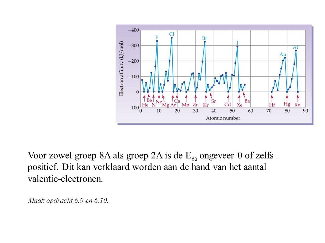 Voor zowel groep 8A als groep 2A is de E ea ongeveer 0 of zelfs positief.