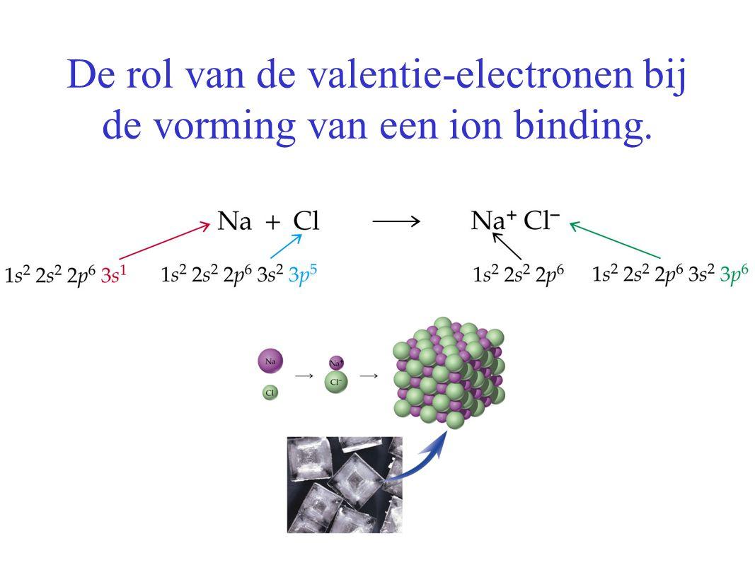 De rol van de valentie-electronen bij de vorming van een ion binding.