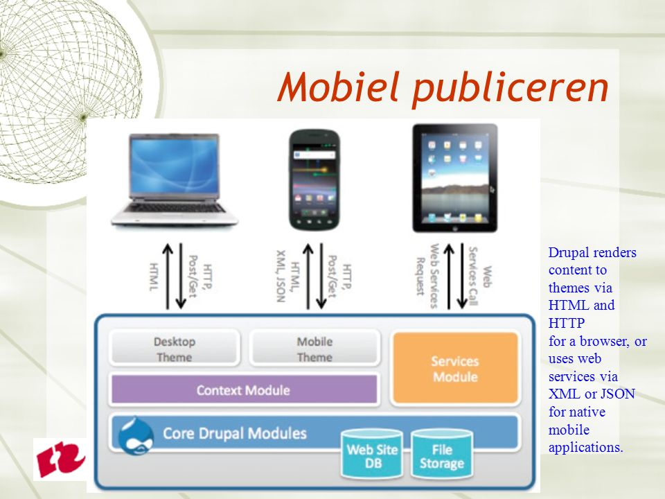 Kern van de oplossing  Delivering content to devices of all sizes and capabilities.