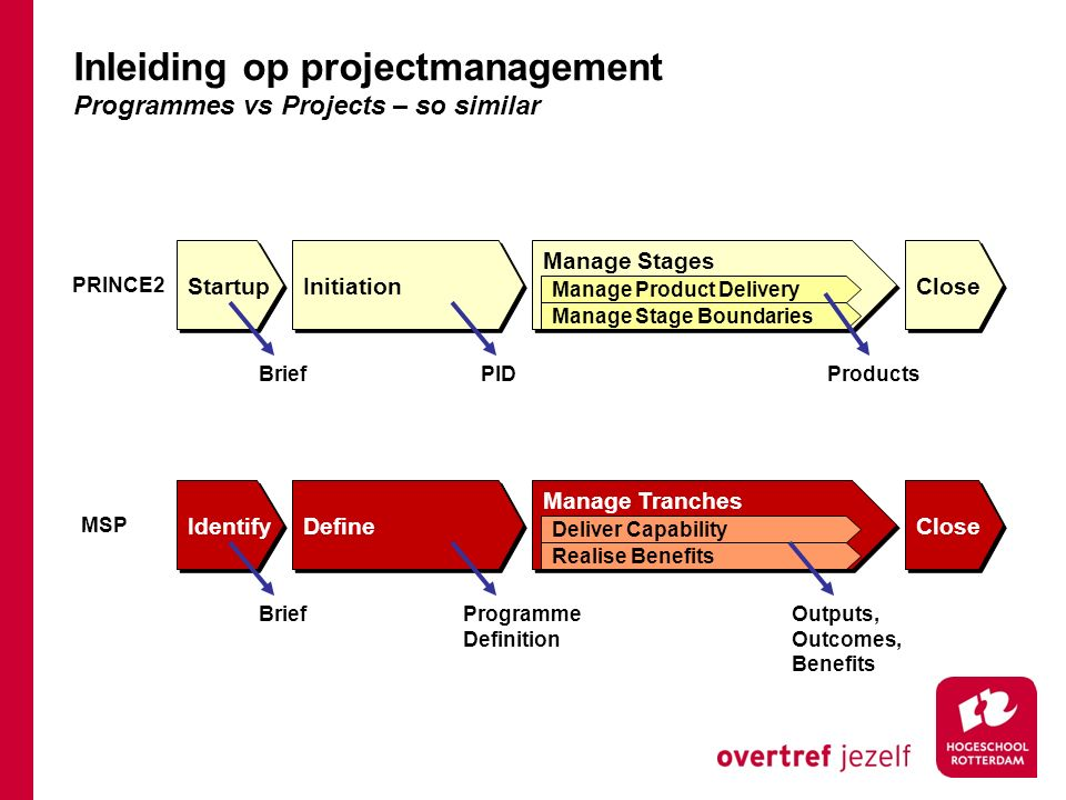 Startup Initiation Manage Stages Close Manage Product Delivery Manage Stage Boundaries PRINCE2 BriefPIDProductsOutputs, Outcomes, Benefits Identify Define Manage Tranches Close Deliver Capability Realise Benefits MSP BriefProgramme Definition Inleiding op projectmanagement Programmes vs Projects – so similar