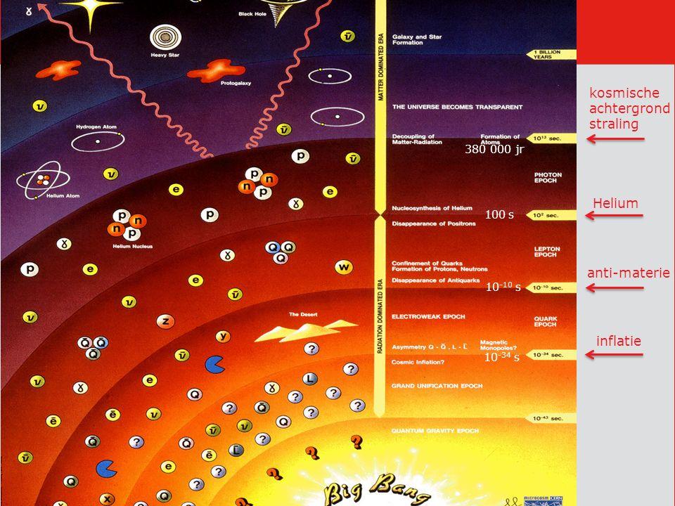 inflatie anti-materie Helium kosmische achtergrond straling 10 -34 s 10 -10 s 100 s 380 000 jr