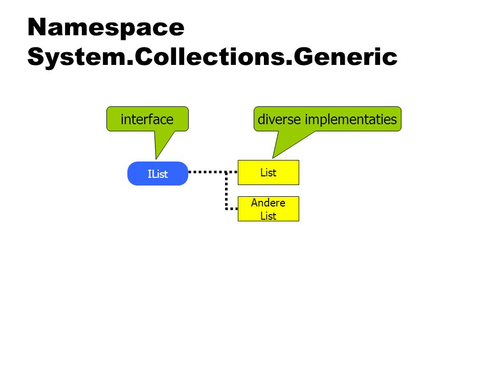Namespace System.Collections.Generic List Andere List IList interfacediverse implementaties
