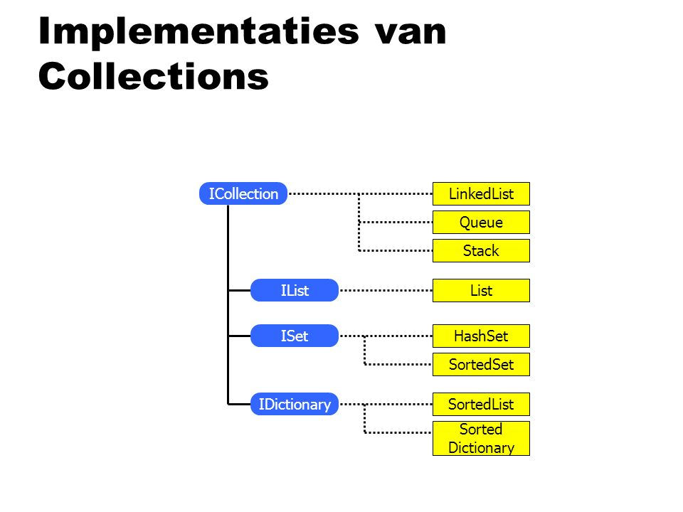 Implementaties van Collections LinkedList Queue Stack List HashSet SortedSet SortedList Sorted Dictionary IList ISet IDictionary ICollection