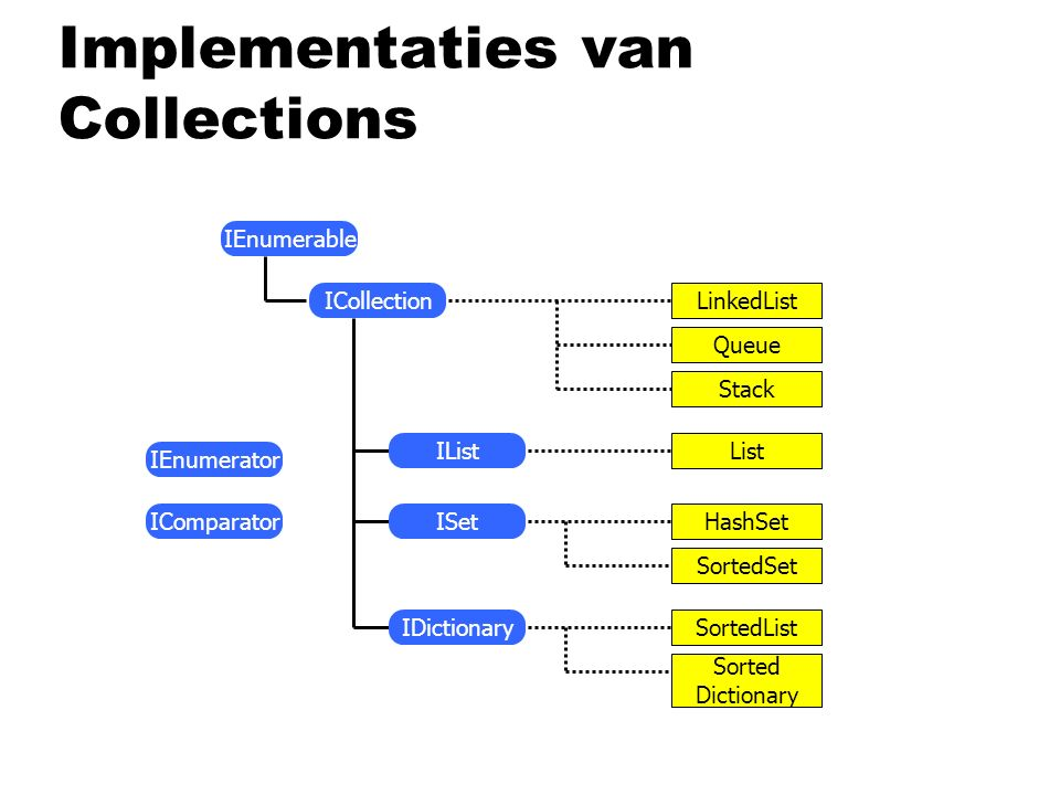 Implementaties van Collections IEnumerable IEnumerator IComparator LinkedList Queue Stack List HashSet SortedSet SortedList Sorted Dictionary IList ISet IDictionary ICollection
