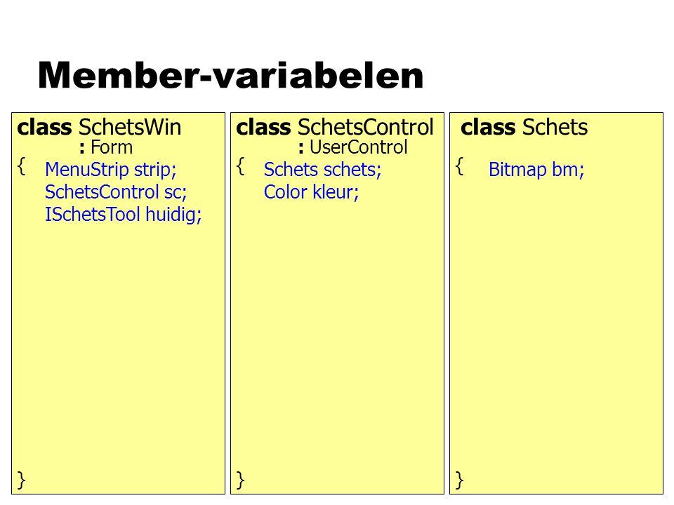 Member-variabelen class SchetsWinclass SchetsControlclass Schets : Form: UserControl { } { } { } MenuStrip strip; SchetsControl sc; ISchetsTool huidig