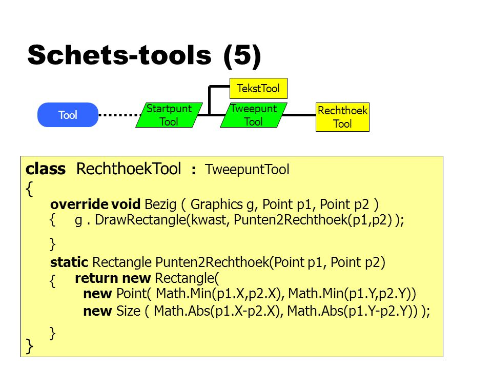 Schets-tools (5) Tool Rechthoek Tool TekstTool Tweepunt Tool Startpunt Tool class RechthoekTool : TweepuntTool { } override void Bezig ( Graphics g, Point p1, Point p2 ) g.