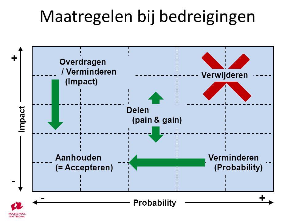 Maatregelen bij bedreigingen - Probability + + - Impact Overdragen / Verminderen (Impact) Verminderen (Probability) Aanhouden (= Accepteren) Delen (pa
