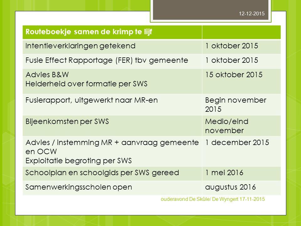 Routeboekje samen de krimp te lijf Intentieverklaringen getekend1 oktober 2015 Fusie Effect Rapportage (FER) tbv gemeente1 oktober 2015 Advies B&W Hel