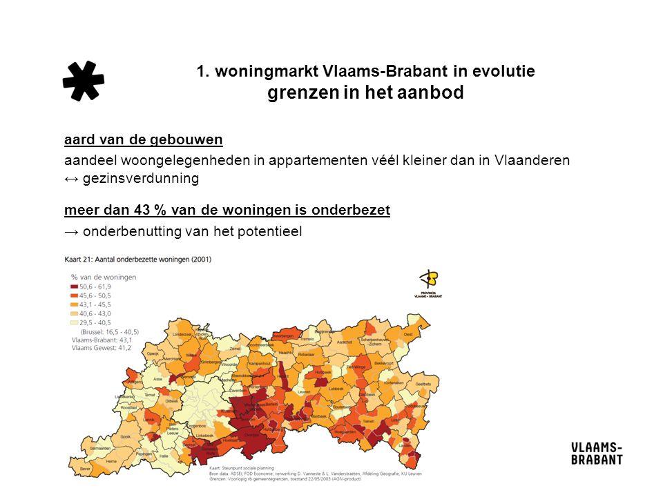 1. woningmarkt Vlaams-Brabant in evolutie grenzen in het aanbod aard van de gebouwen aandeel woongelegenheden in appartementen véél kleiner dan in Vla