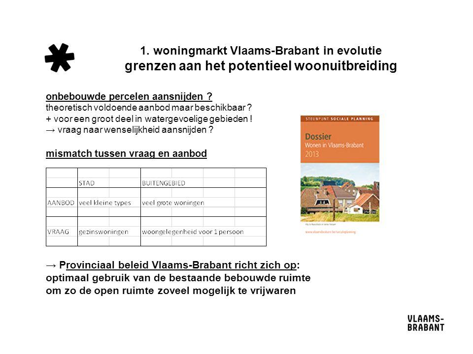 1. woningmarkt Vlaams-Brabant in evolutie grenzen aan het potentieel woonuitbreiding onbebouwde percelen aansnijden ? theoretisch voldoende aanbod maa