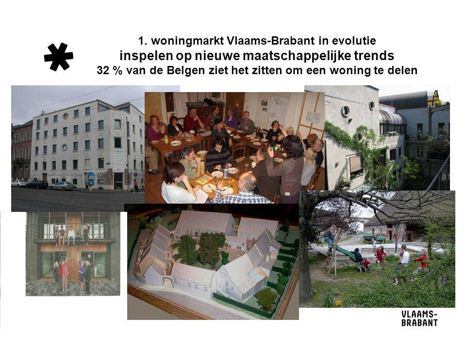 1. woningmarkt Vlaams-Brabant in evolutie inspelen op nieuwe maatschappelijke trends 32 % van de Belgen ziet het zitten om een woning te delen