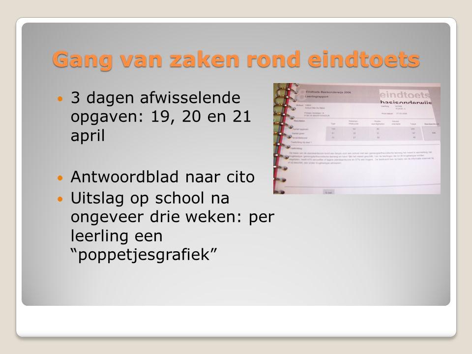 Gang van zaken rond eindtoets 3 dagen afwisselende opgaven: 19, 20 en 21 april Antwoordblad naar cito Uitslag op school na ongeveer drie weken: per le