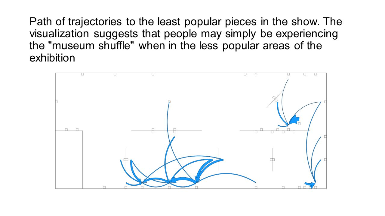 Path of trajectories to the least popular pieces in the show.