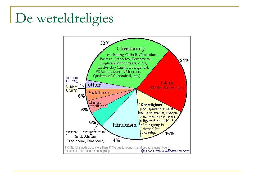 De wereldreligies