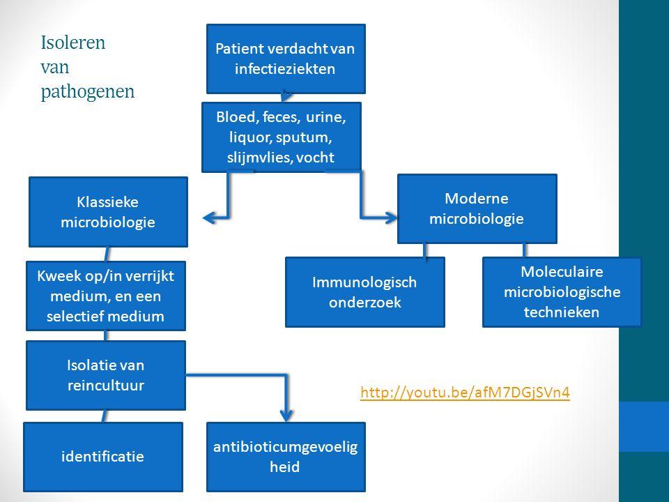 Patient verdacht van infectieziekten Bloed, feces, urine, liquor, sputum, slijmvlies, vocht Klassieke microbiologie Moderne microbiologie Immunologisc