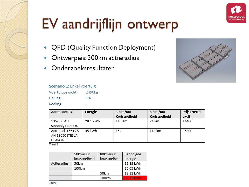EV aandrijflijn ontwerp QFD (Quality Function Deployment) Ontwerpeis: 300km actieradius Onderzoeksresultaten
