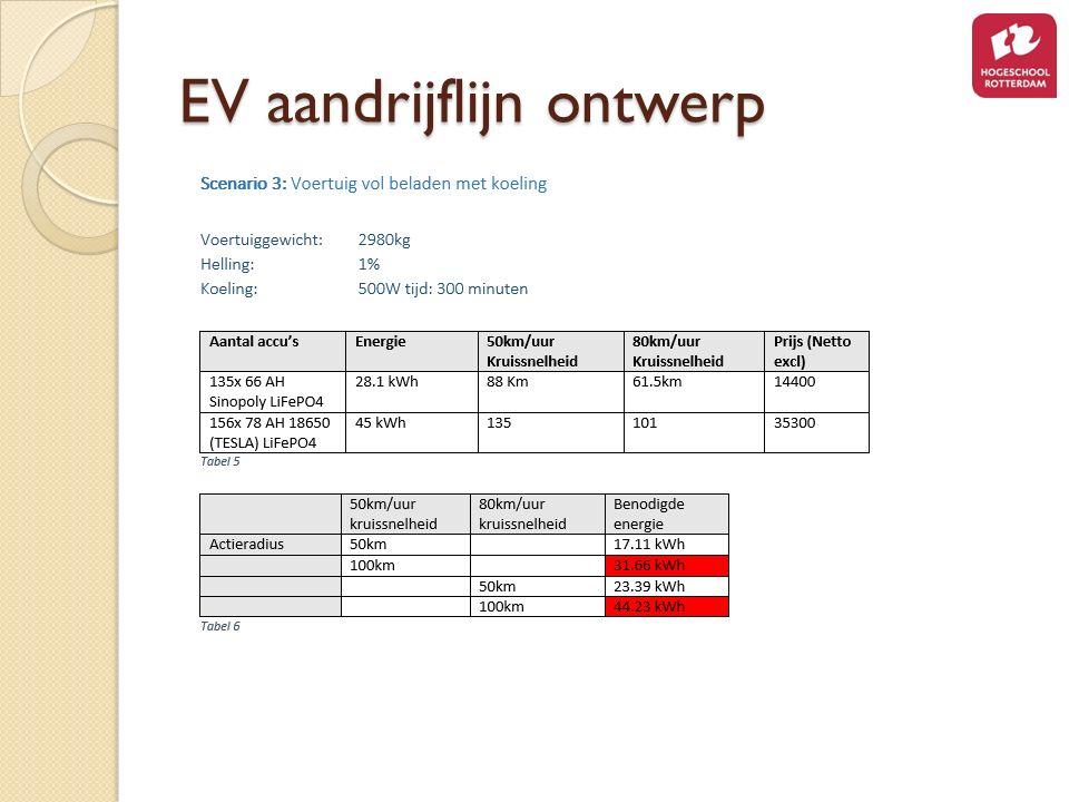EV aandrijflijn ontwerp