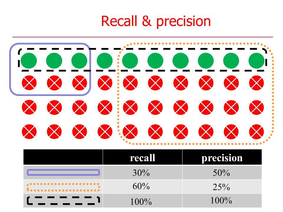 Recall & precision recallprecision 30% 60% 100% 50% 25% 100%
