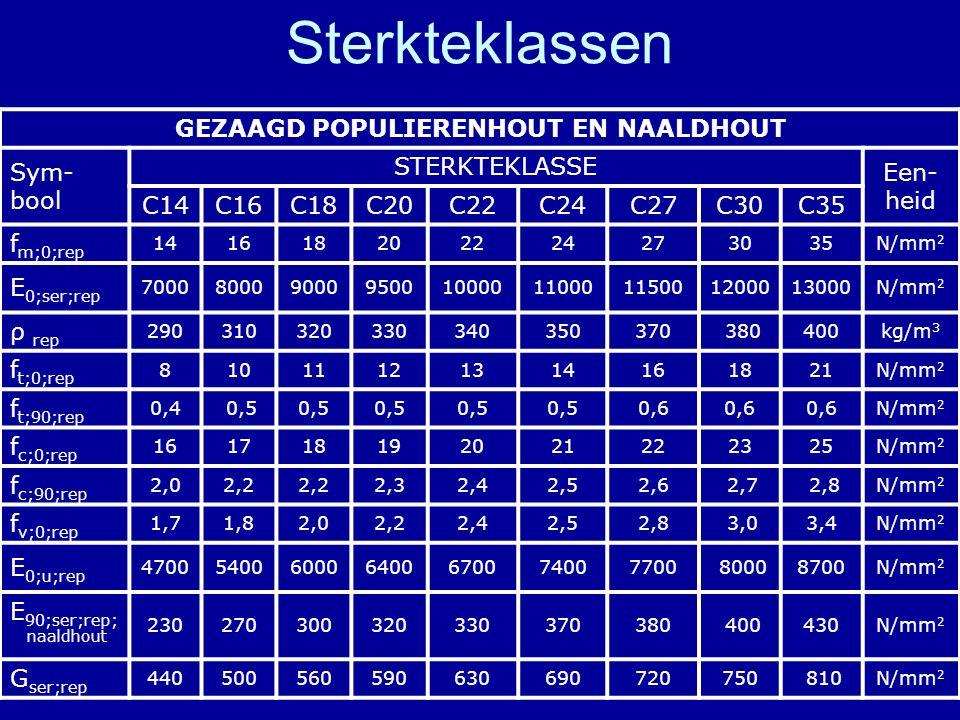 Sterkteklassen GEZAAGD POPULIERENHOUT EN NAALDHOUT Sym- bool STERKTEKLASSE Een- heid C14C16C18C20C22C24C27C30C35 f m;0;rep 141618202224273035N/mm 2 E
