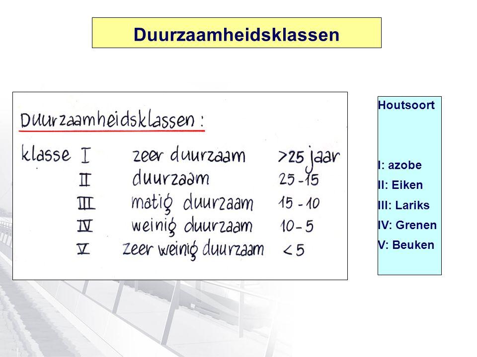 Duurzaamheidsklassen Houtsoort I: azobe II: Eiken III: Lariks IV: Grenen V: Beuken