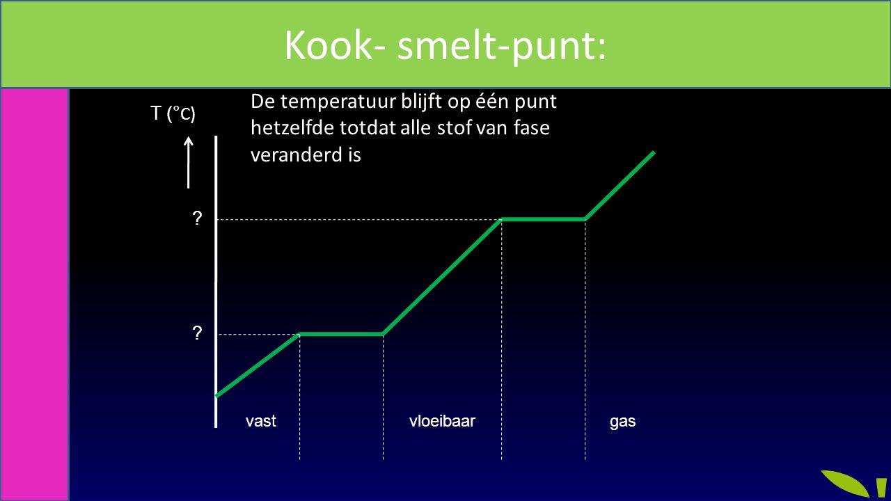 Smeltpunt en Kookpunt van elke stof STOFFEN – ZUIVERE STOFFEN EN MENGSELS + KOOKTRAJECT EN SMELTTRAJECT smeltpunt kookpunt T ( °C) De temperatuur blijft op één punt hetzelfde totdat alle stof van fase veranderd is vastvloeibaargas 50 °C Kook- smelt-punt: