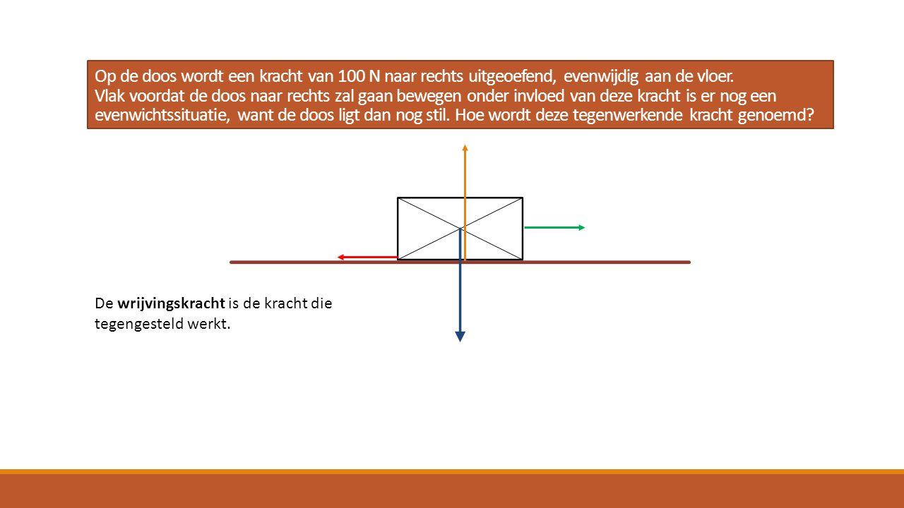 Op de doos wordt een kracht van 100 N naar rechts uitgeoefend, evenwijdig aan de vloer. Vlak voordat de doos naar rechts zal gaan bewegen onder invloe