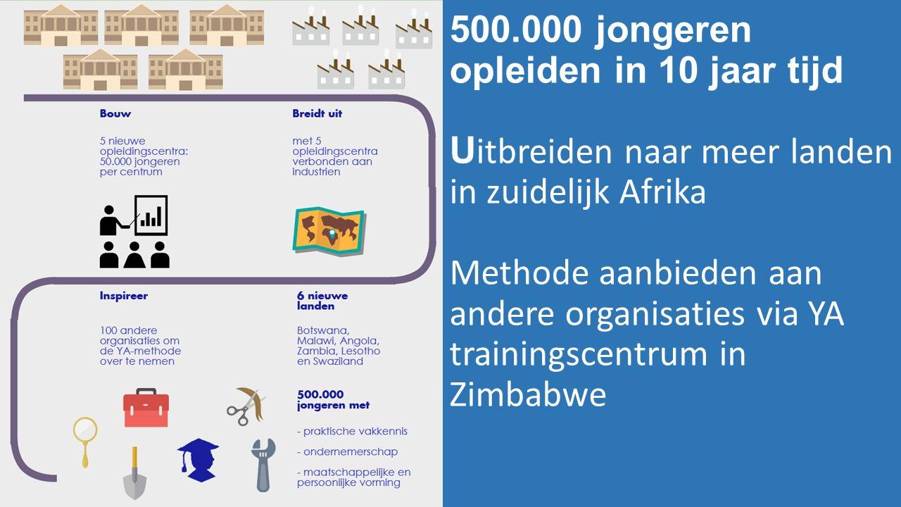 Franchise model 500.000 jongeren opleiden in 10 jaar tijd U itbreiden naar meer landen in zuidelijk Afrika Methode aanbieden aan andere organisaties via YA trainingscentrum in Zimbabwe