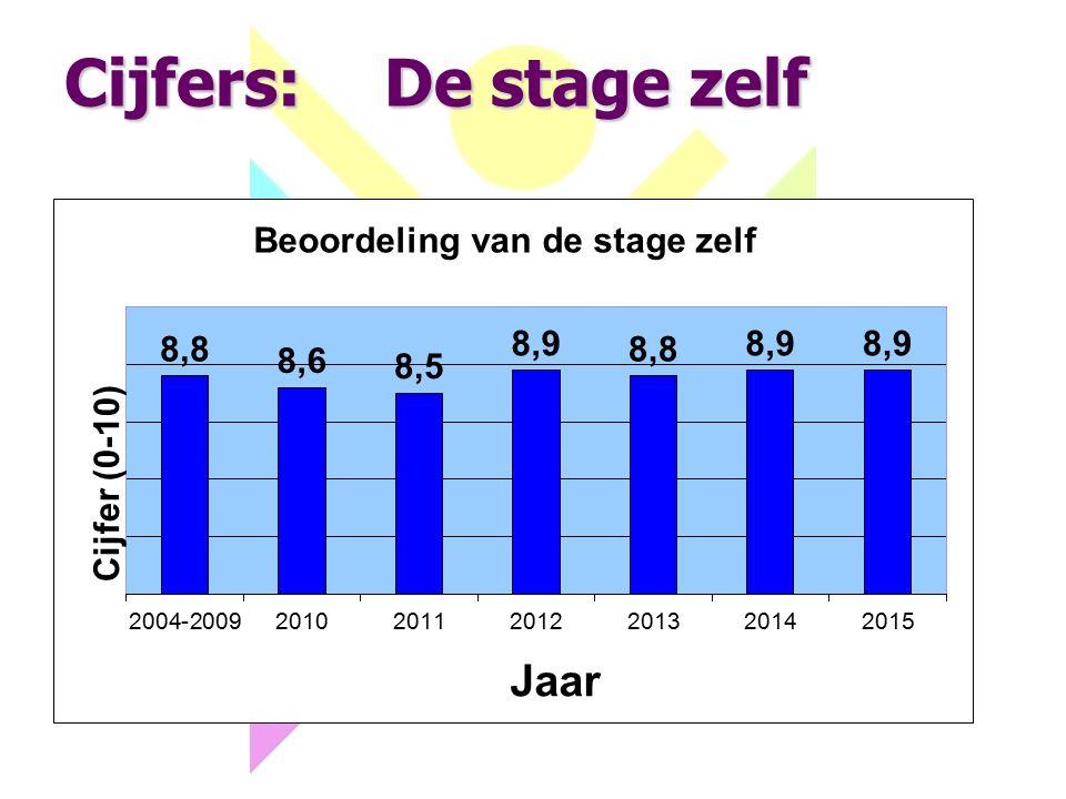 Cijfers:De stage zelf