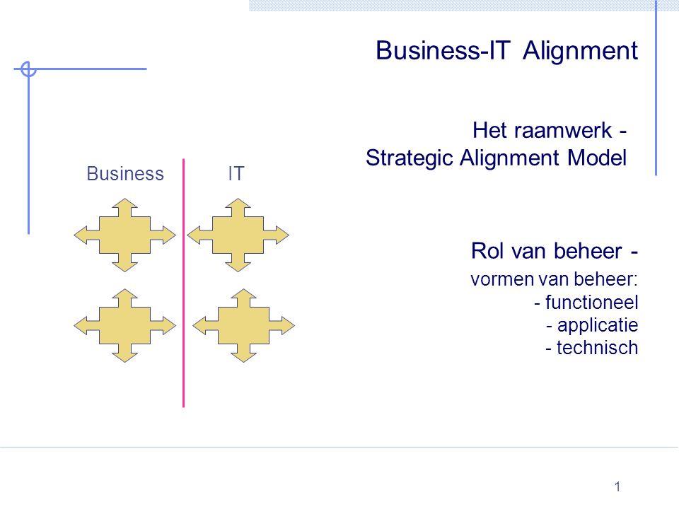 1 Business-IT Alignment Het raamwerk - Strategic Alignment Model BusinessIT Rol van beheer - vormen van beheer: - functioneel - applicatie - technisch