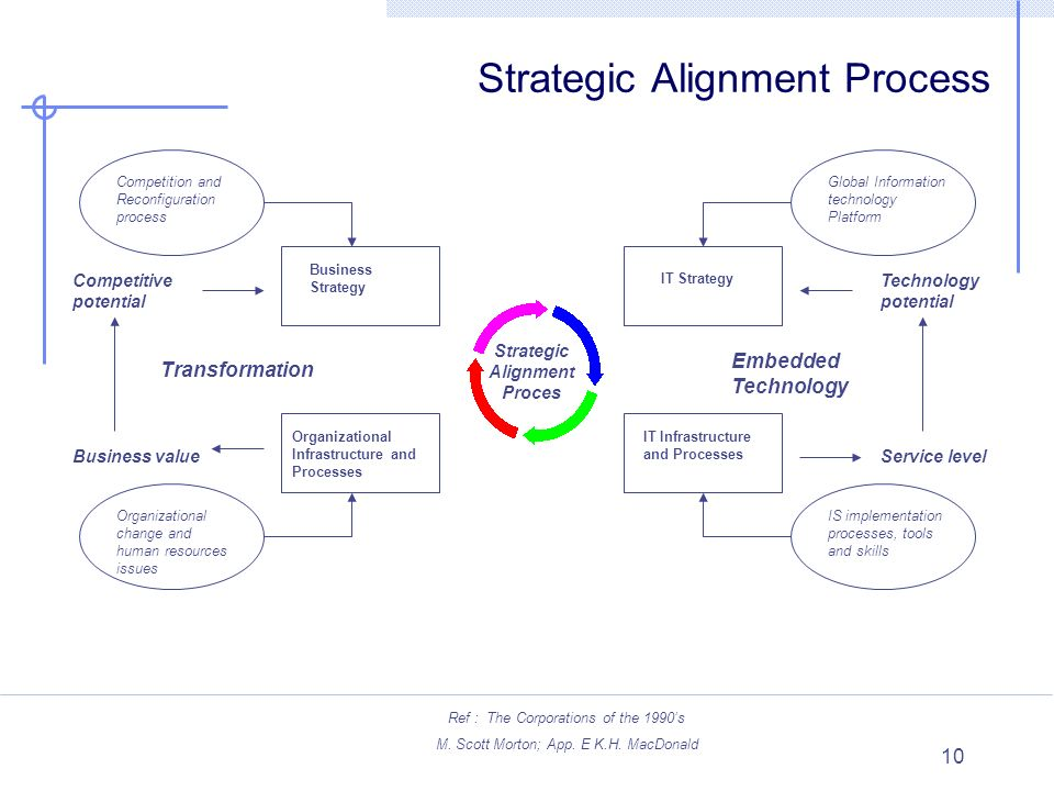 10 Organizational Infrastructure and Processes IT Infrastructure and Processes IT Strategy Business Strategy Competition and Reconfiguration process G