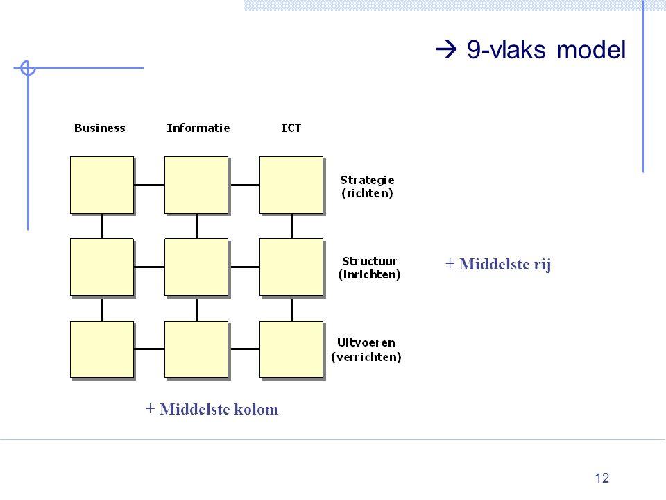 12  9-vlaks model + Middelste rij + Middelste kolom