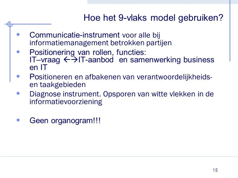 15 Hoe het 9-vlaks model gebruiken?  Communicatie-instrument voor alle bij informatiemanagement betrokken partijen  Positionering van rollen, functi