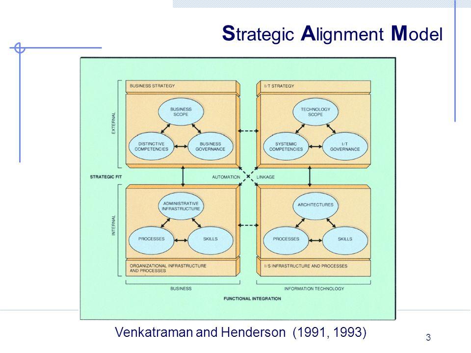 14 9-vlaks model en ICT-rollen en verantwoordelijkheden Ondernemings- strategie Ondernemings- strategie ICT-beleid (ICT- architectuur) ICT-beleid (ICT- architectuur) BusinessInformatie/ Communicatie ICT Gebruikeren van Informatie- systemen Gebruiken van Informatie- systemen Beheer en exploitatie Informatie- systemen Beheer en exploitatie Informatie- systemen Ontwikkelen bedrijfs- processen Ontwikkelen bedrijfs- processen Ontwikkelen Informatie- systemen Ontwikkelen Informatie- systemen Corporate Informatiebeleid (Business- Architectuur) Corporate Informatiebeleid (Business- Architectuur) Functioneel- Beheer Informatie- systemen Functioneel- Beheer Informatie- systemen Business of Proces- informatie Business of Proces- informatie Strategie (richten) Structuur (inrichten) Uitvoeren (verrichten) Informatiemanagement domein.