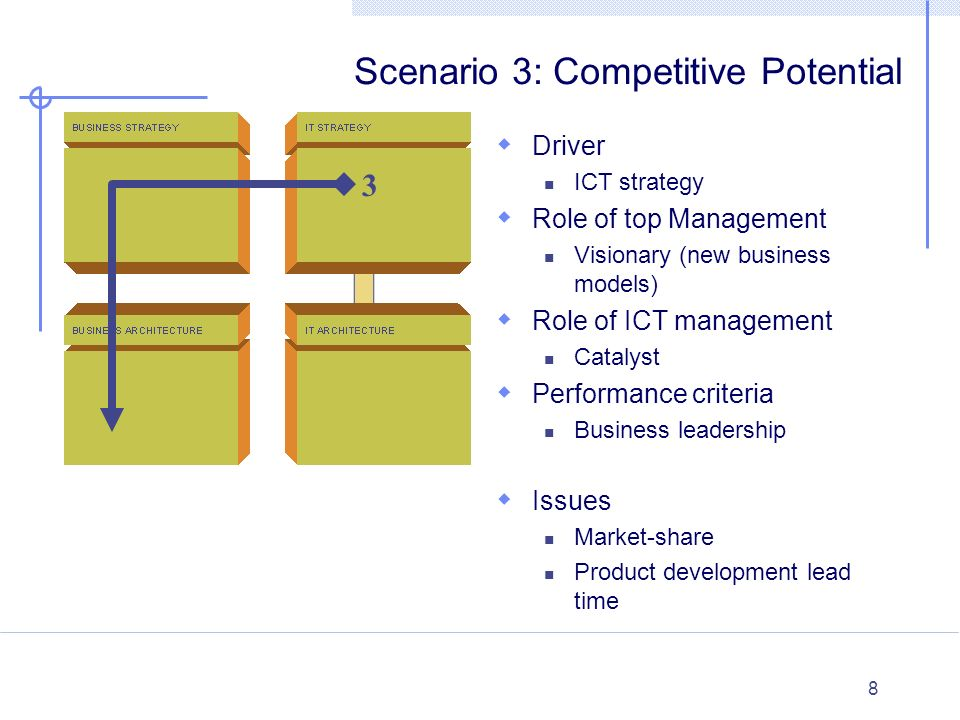 8 Internal External Scenario 3: Competitive Potential  Driver ICT strategy  Role of top Management Visionary (new business models)  Role of ICT man