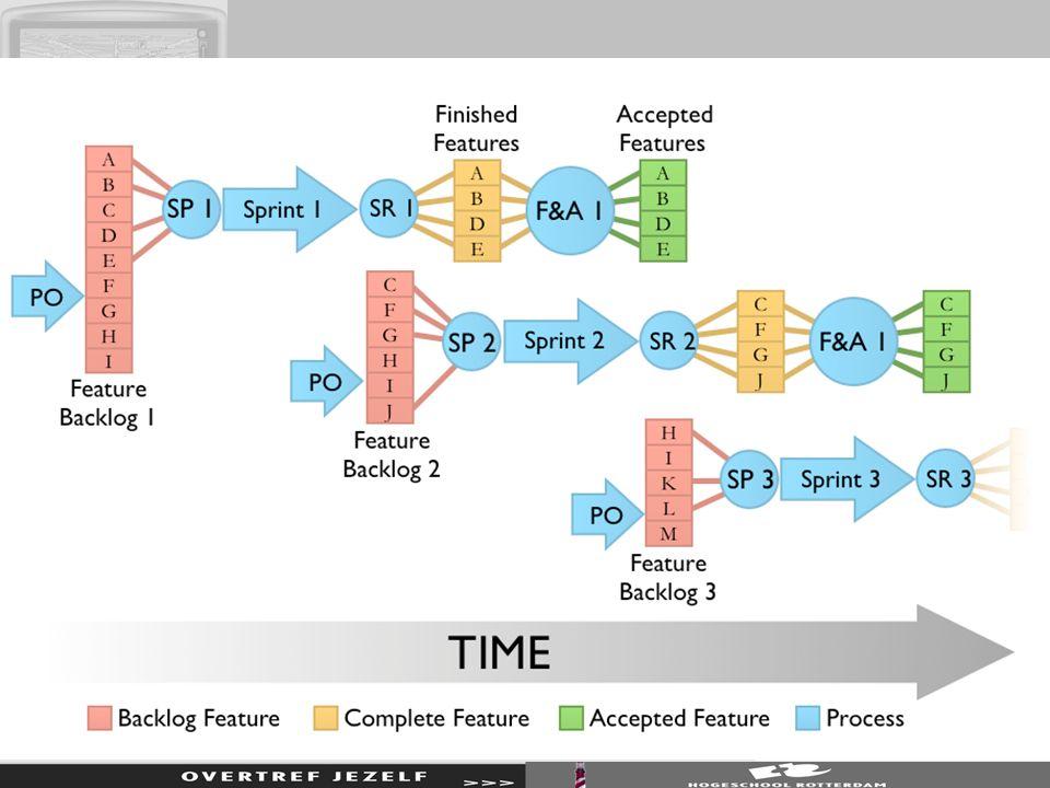 CCPM Critical chain project management