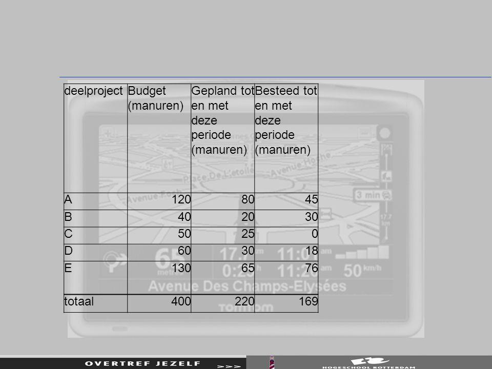 deelprojectBudget (manuren) Gepland tot en met deze periode (manuren) Besteed tot en met deze periode (manuren) A1208045 B402030 C50250 D603018 E13065