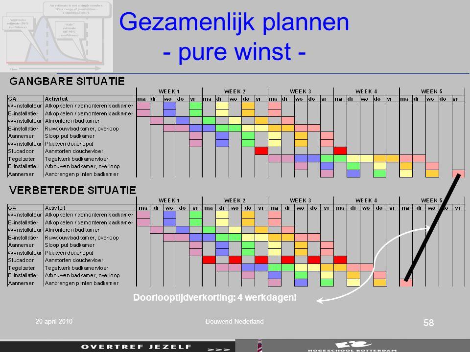 Doorlooptijdverkorting: 4 werkdagen! Gezamenlijk plannen - pure winst - 20 april 2010 58 Bouwend Nederland