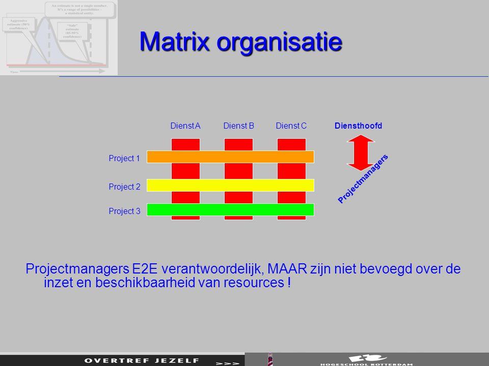 Matrix organisatie Projectmanagers E2E verantwoordelijk, MAAR zijn niet bevoegd over de inzet en beschikbaarheid van resources ! Dienst ADienst BDiens