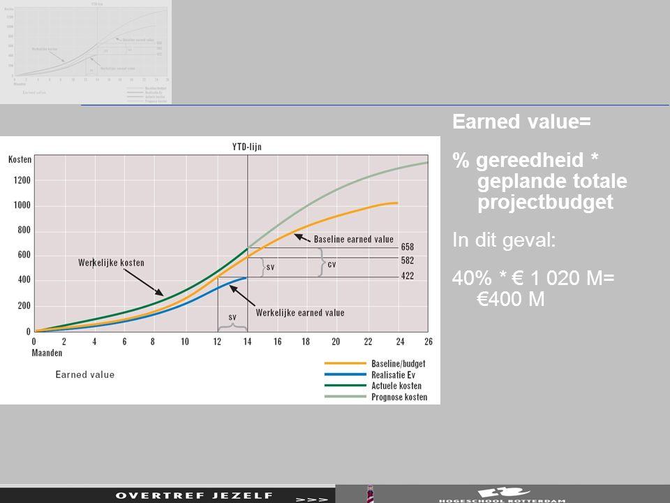 Earned value= % gereedheid * geplande totale projectbudget In dit geval: 40% * € 1 020 M= €400 M