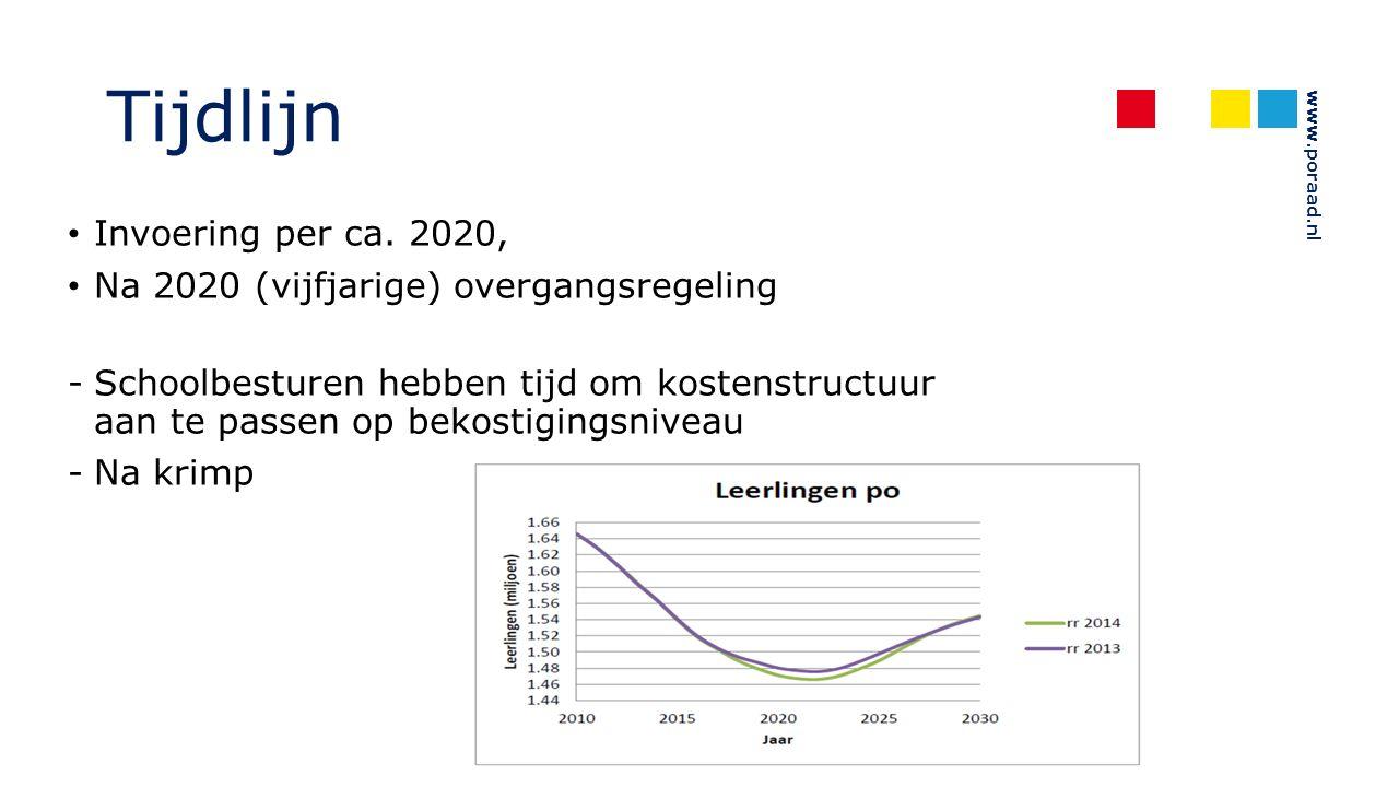 www.poraad.nl Tijdlijn Invoering per ca.