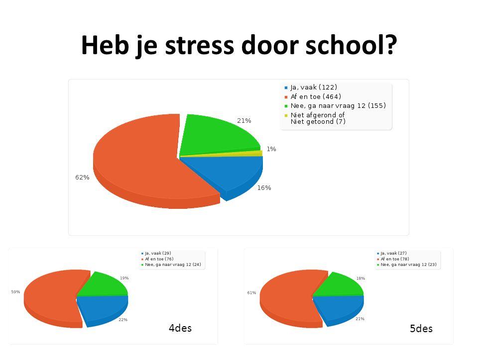 Heb je stress door school 4des 5des