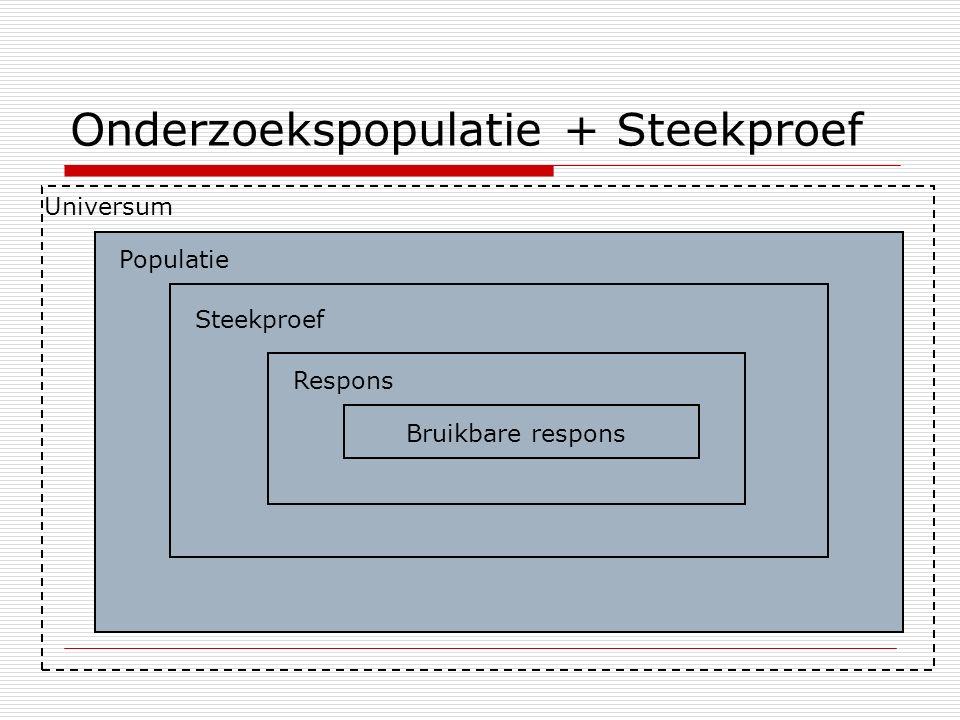 Onderzoekspopulatie + Steekproef Universum Populatie Steekproef Respons Bruikbare respons
