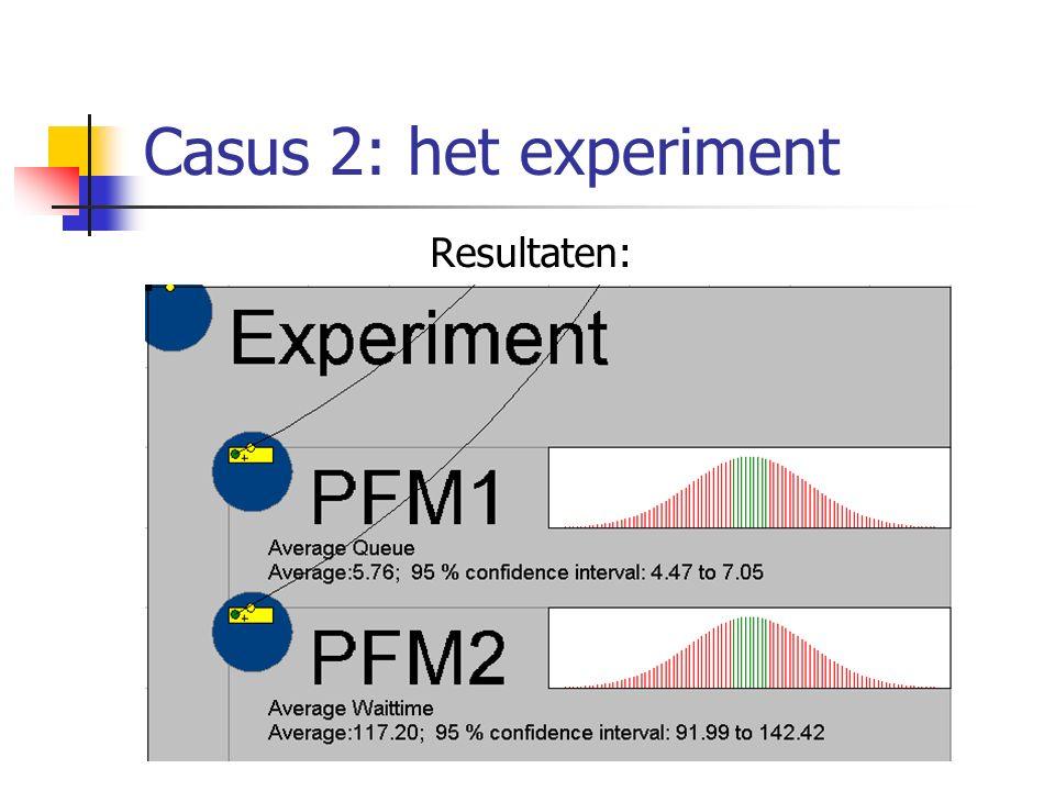 Casus 2: het experiment Resultaten: