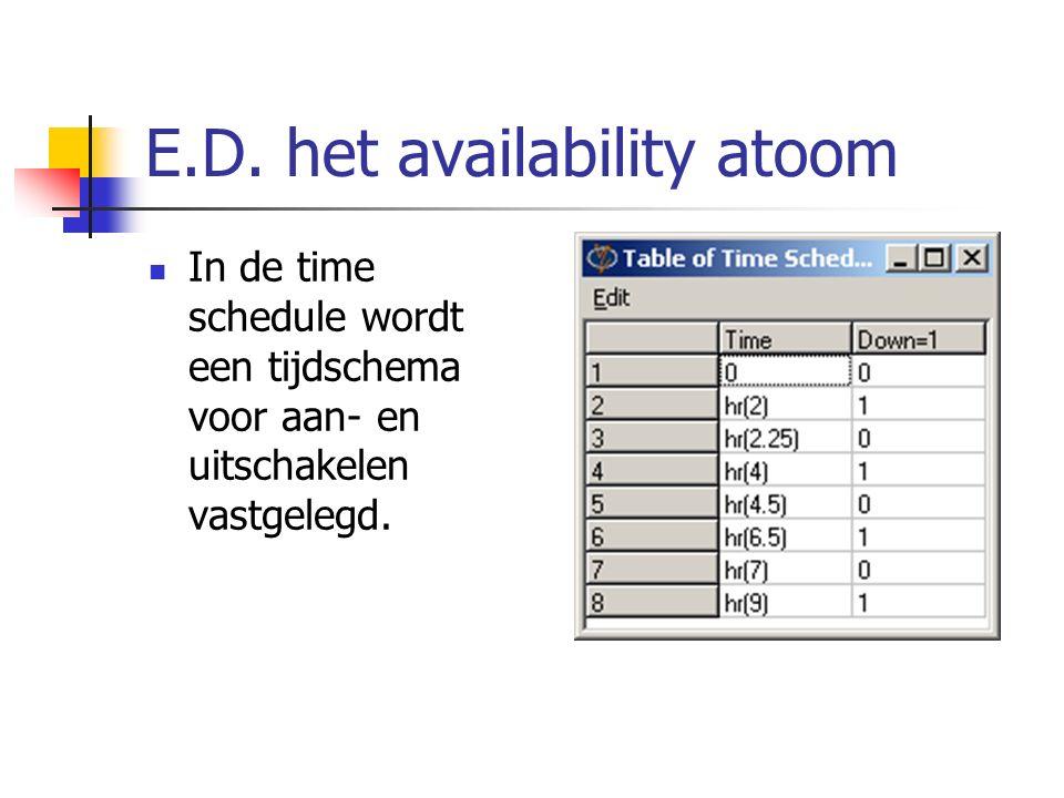 E.D. het availability atoom In de time schedule wordt een tijdschema voor aan- en uitschakelen vastgelegd.