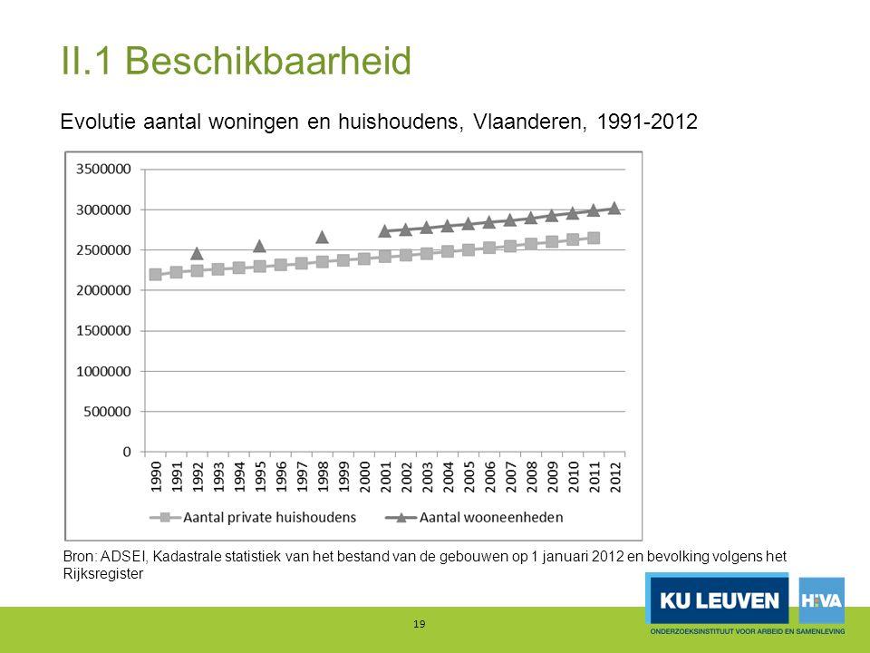 II.1 Beschikbaarheid Evolutie aantal woningen en huishoudens, Vlaanderen, 1991-2012 19 Bron: ADSEI, Kadastrale statistiek van het bestand van de gebouwen op 1 januari 2012 en bevolking volgens het Rijksregister