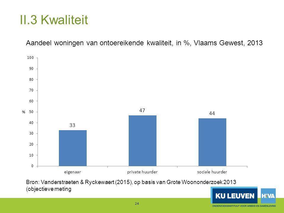 24 Aandeel woningen van ontoereikende kwaliteit, in %, Vlaams Gewest, 2013 Bron: Vanderstraeten & Ryckewaert (2015), op basis van Grote Woononderzoek 2013 (objectieve meting