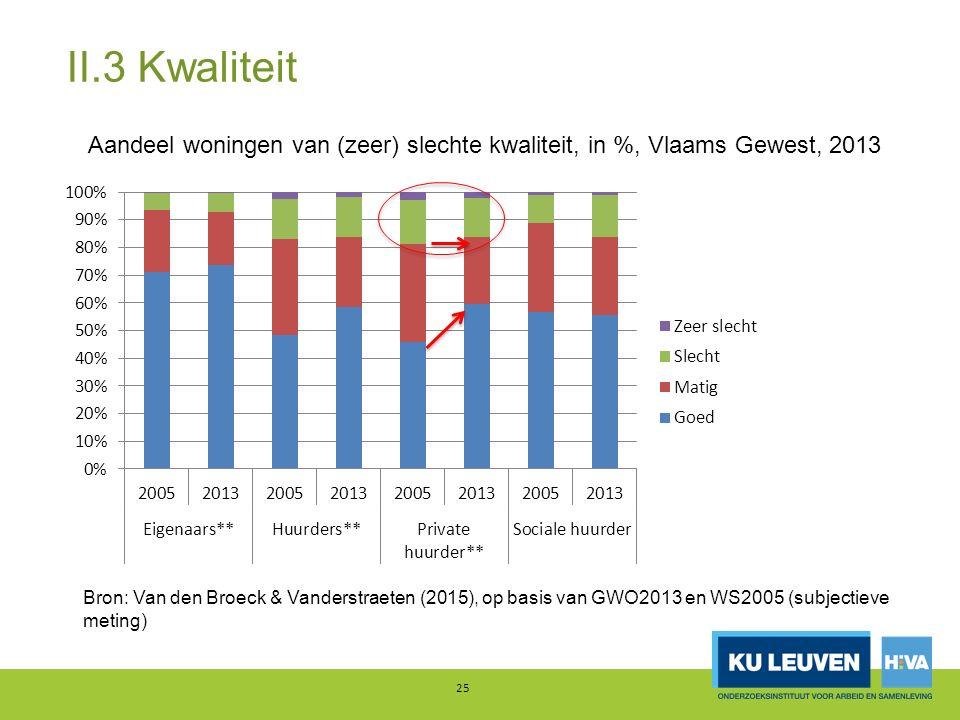 II.3 Kwaliteit 25 Aandeel woningen van (zeer) slechte kwaliteit, in %, Vlaams Gewest, 2013 Bron: Van den Broeck & Vanderstraeten (2015), op basis van GWO2013 en WS2005 (subjectieve meting)